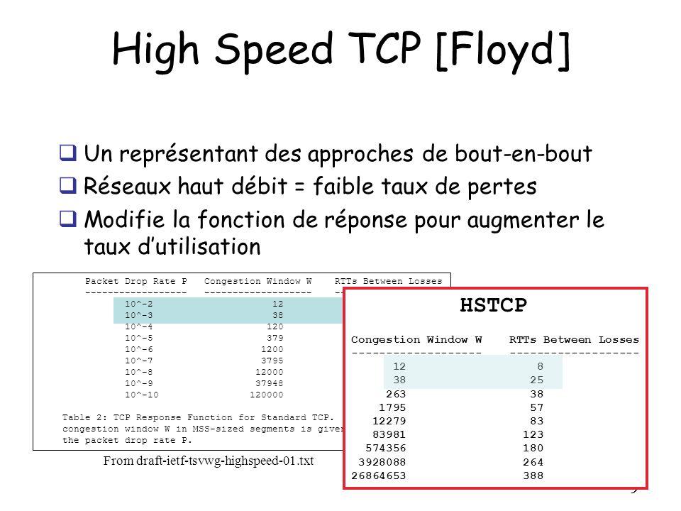 High Speed TCP [Floyd] Un représentant des approches de bout-en-bout